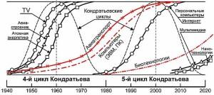 кондратьевские циклы
